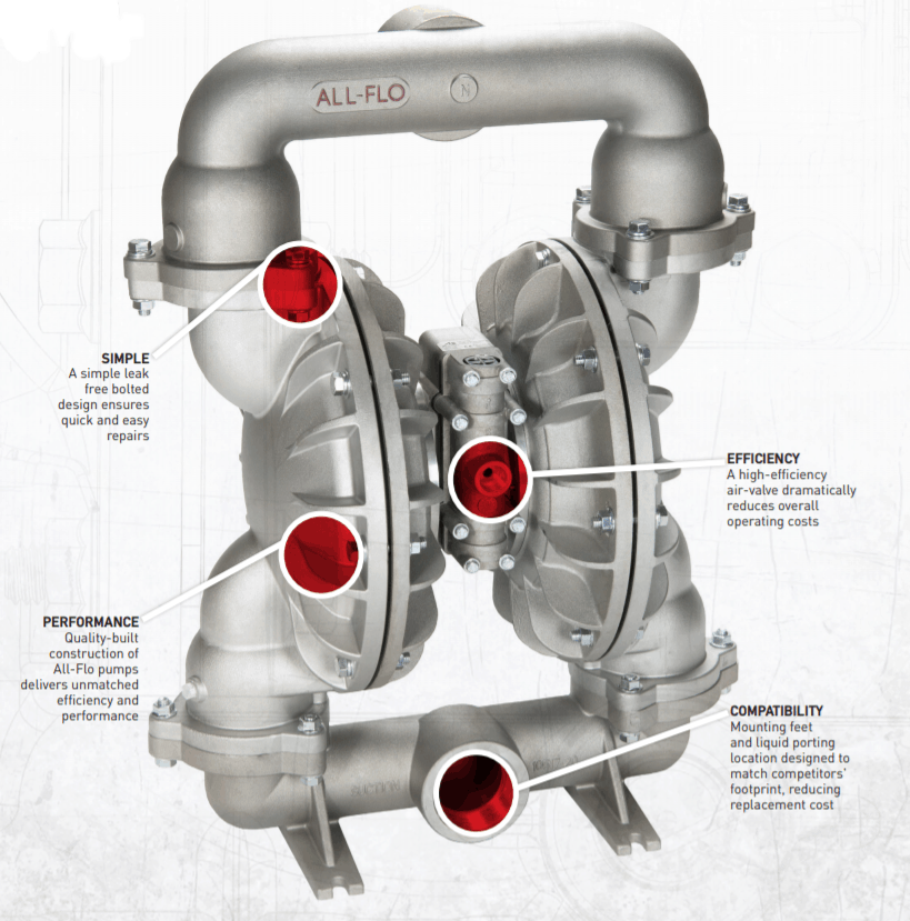 Air Operated Double Diaphragm Pumps Explained